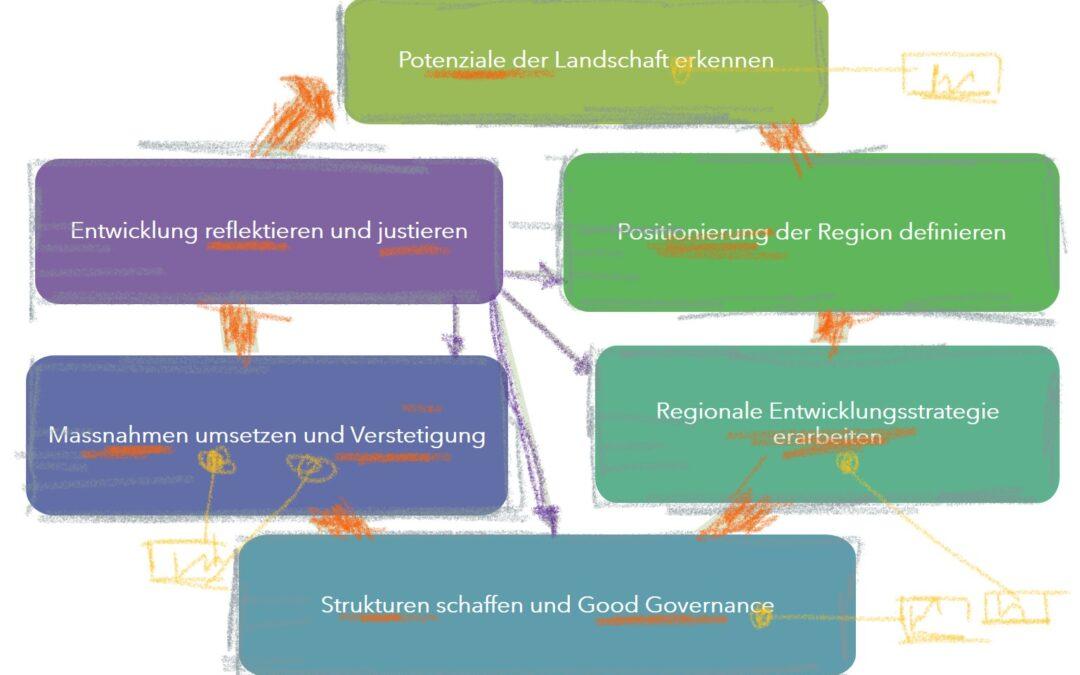 Entwicklungspfade für Projekte zur landschaftsbezogenen Regionalentwicklung
