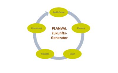 Der Zukunft-Generator: PLANVAL lanciert neuen Ansatz für bedürfnisorientierte Projektentwicklung