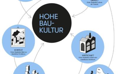 Aufbau Wissens- und Akteursnetzwerk Baukultur Schweiz